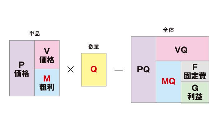 MQ会計考察